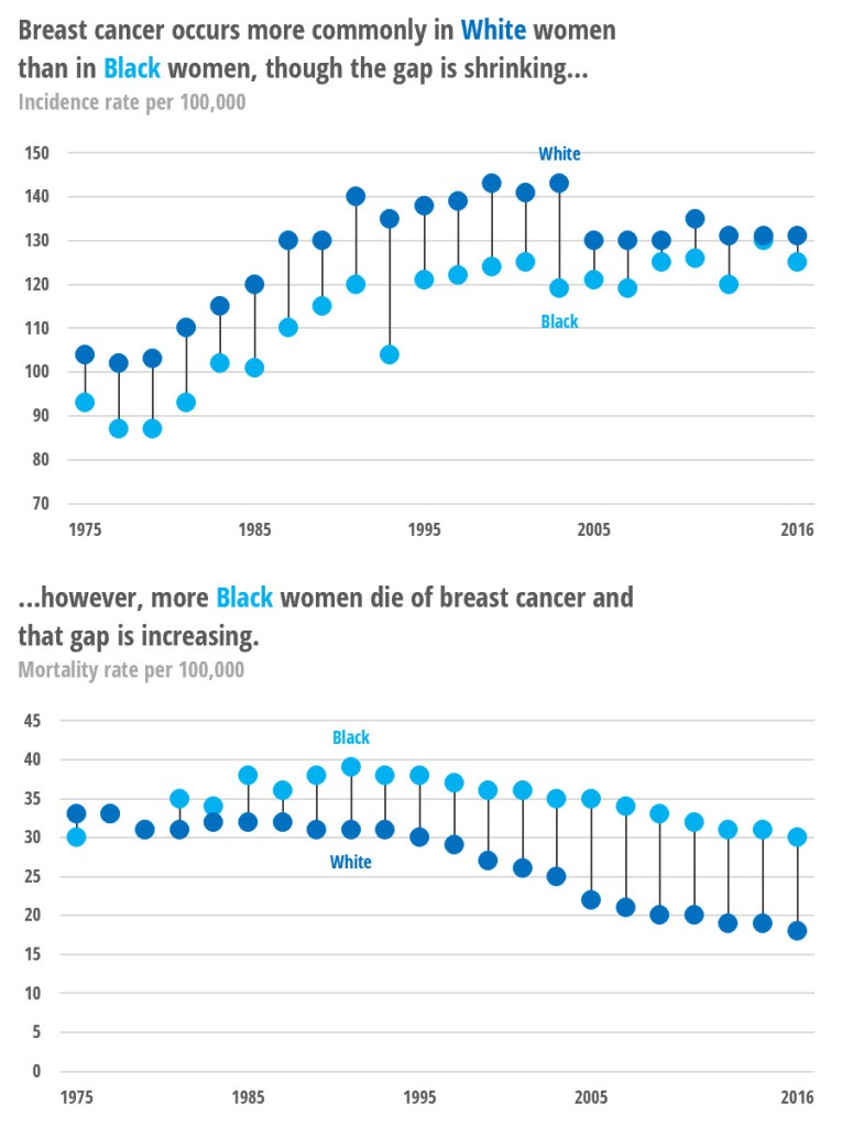 Two graphs showing the disparity in breast cancer incidence and mortality rates among Black and White women. Data available at earlier link.