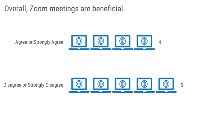 """Chart title is """"Overall, Zoom meetings are beneficial."""" 4 little computer icons represent Agree or Strongly Agree and 5 represent Disagree or Strongly Disagree."""