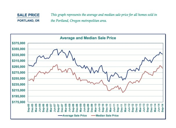 market trend graph