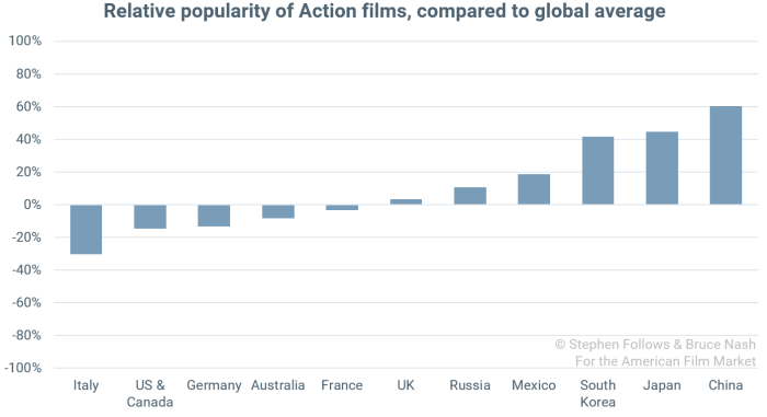 popularity of genres Action