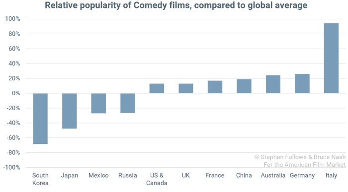popularity of genres Comedy