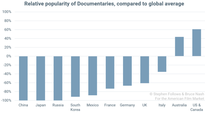 popularity of genres Documentary