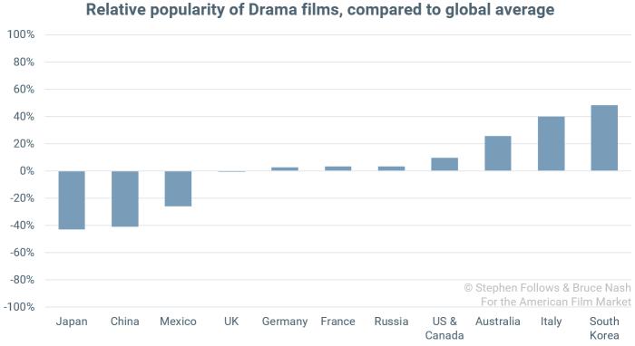 popularity of genres Drama
