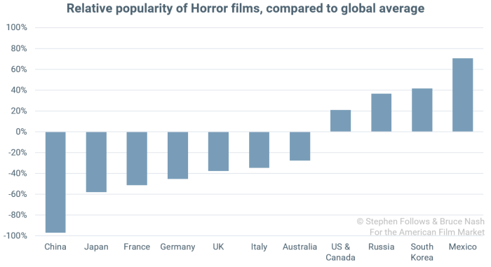 popularity of genres Horror