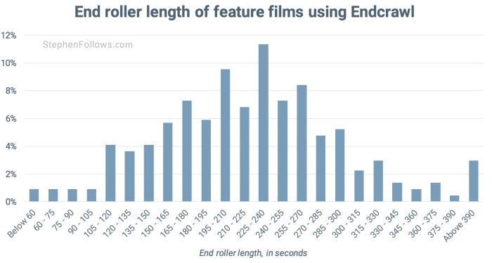 movie-credits-end-roller-duration