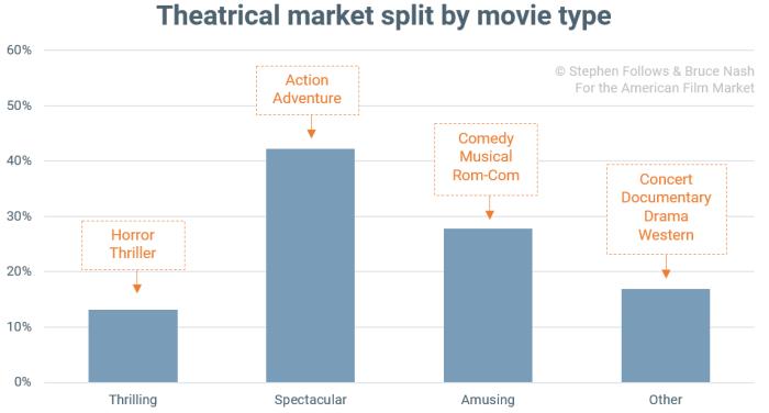 theatrical-market
