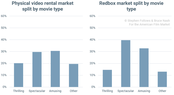 video-redbox-market