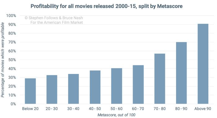 good-movie-profitability-all-films