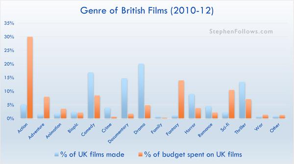 Genre of British films 2010-12