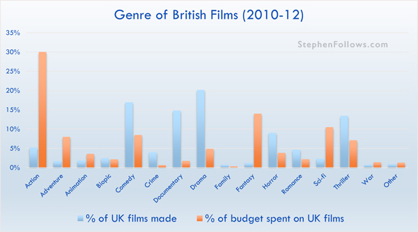 Genre of British films 2010-12