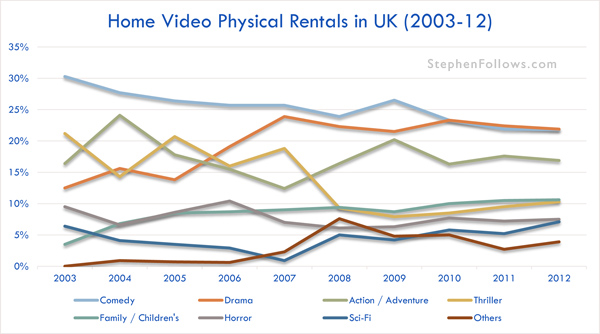 Home video physical rentals in the UK 2003-12