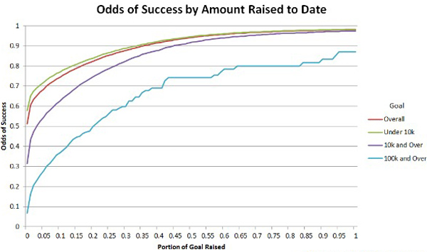 Odds of success by amount raised to date