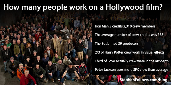 How many people work on a Hollywood film