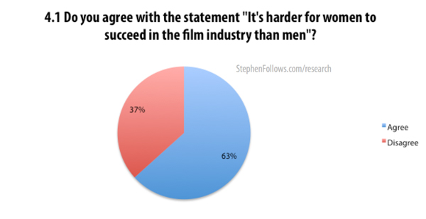 It's harder for women to succeed in the film industry than men