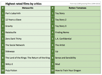 Highest rated movies according to film critics