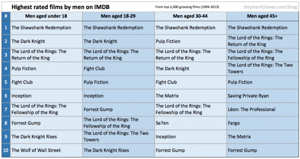 Highest rated movies on IMDb according to men