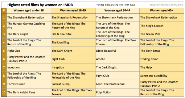 Highest rated movies on IMDb according to women