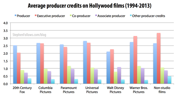 Average movie producers credits per Hollywood studio