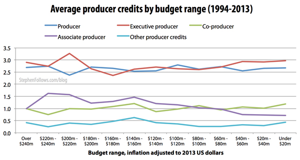 Average number of movie producers credits on Hollywood films by budget range