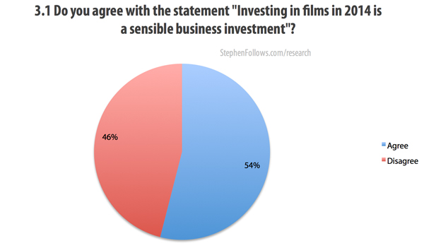 A film business investment is a sensible investment