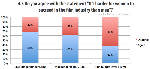 It's harder for women in film to succeed in the industry than men
