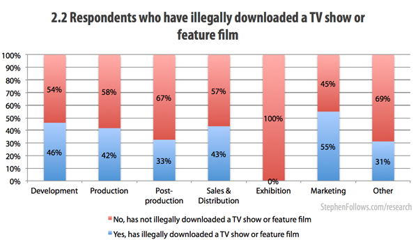 Respondents who pirate movies or TV shows
