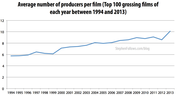 Average number of movie producers on Hollywood films 1994-2013
