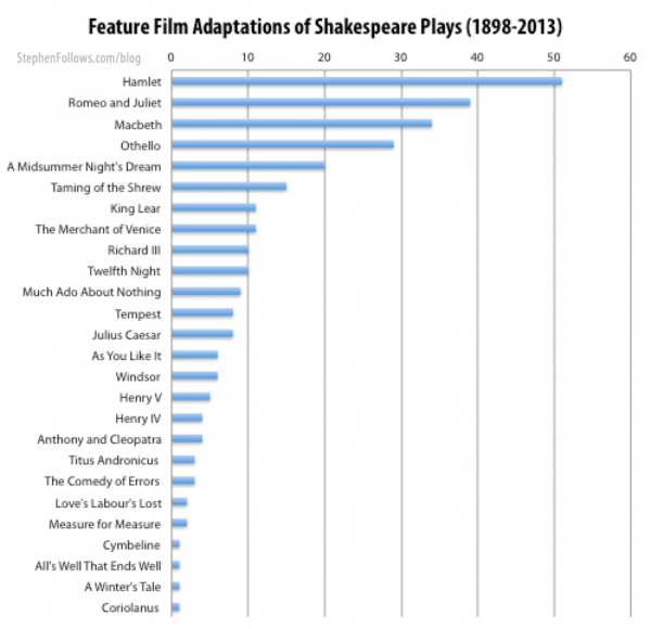 The number of movies based on Shakespeare plays 1898-2013