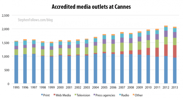 Accredited media outlets who attend the Cannes film festival 1995-2013