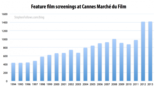 Feature films screenings at the Cannes Marche du Film 1994-2013