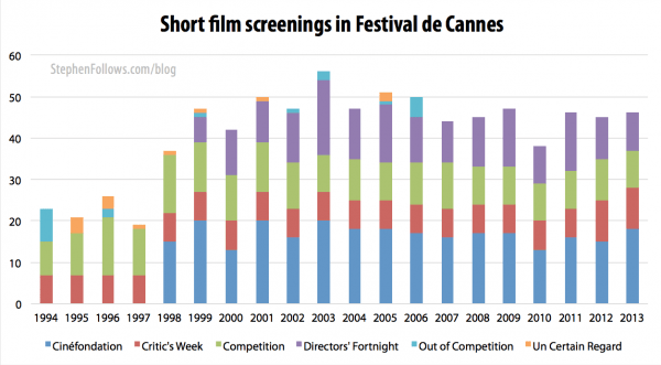 Short film screenings at the Cannes film festival