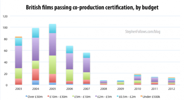 British films passing co-production test by budget range 2003-12