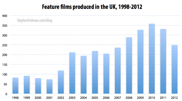 Feature films made in the UK 1998-2012