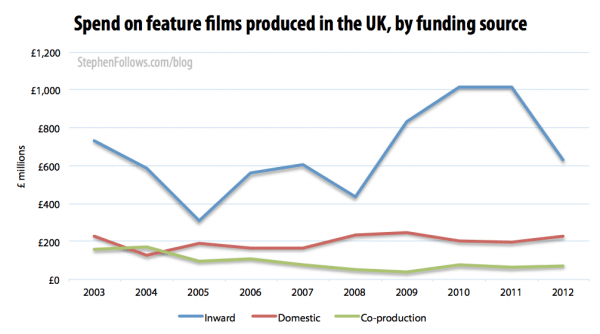 Spend by UK independent filmmakers by funding source
