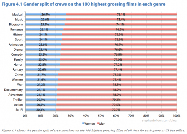 Female film crews by genre