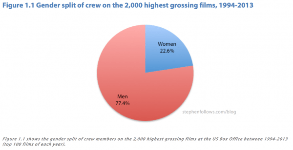 Female film crews overall percentage on Hollywood movies