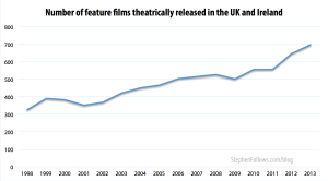 Number of Feature films theatrically released in UK Ireland