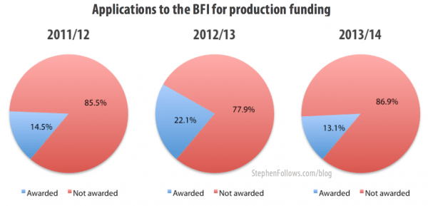 Applications for BFI funding for production 2011-13