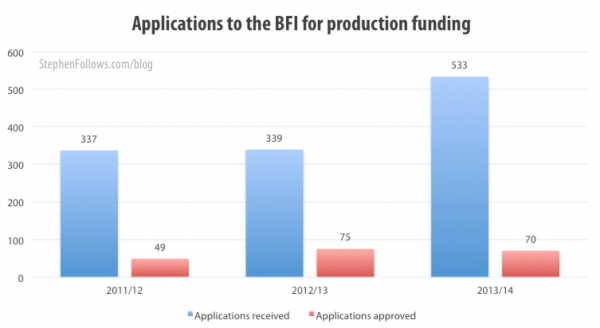 Applications for BFI funding for production