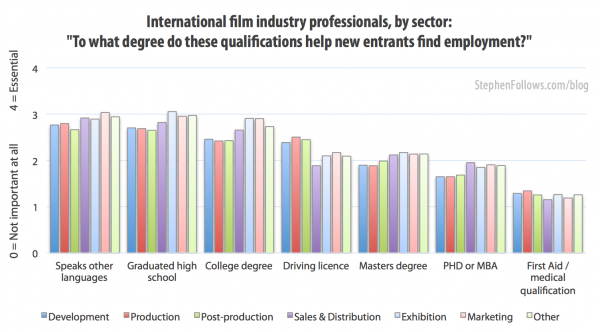 To what degree do these qualifications help someone who wants a job in film