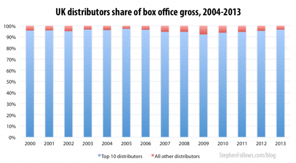 UK film distributors by box office gross 2004-2013