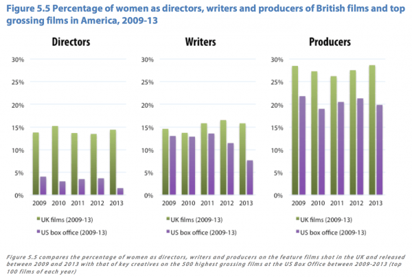 Women as writers, producers and directors on Uk and US feature films 2009-13