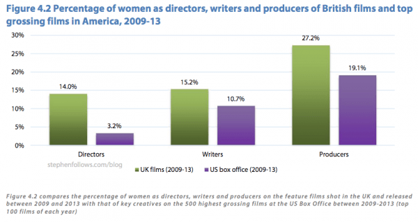 Percentage of women as writers, producers and directors in the USA and the UK