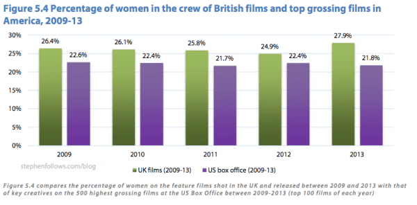 Percentage of women in British films and top grossing US films 2009-13