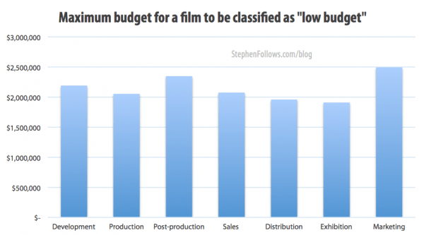 Average budget for a movie to be a low budget film