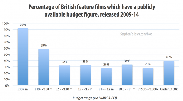 Percentage of Uk films with a public budget figure