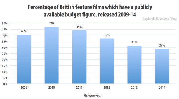 Percentage of films which have a reported budget