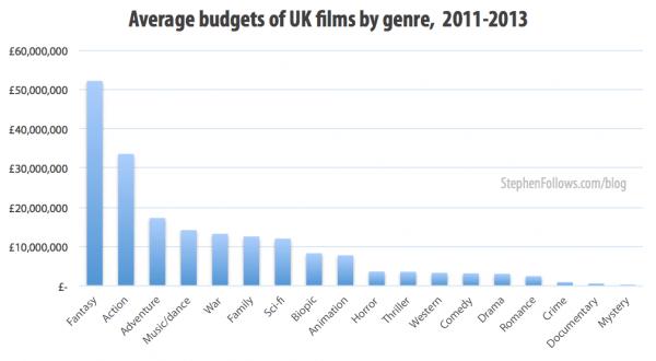 Average budgets of UK films