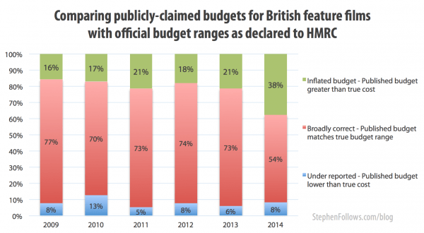 The results for do filmmakers lie about their budgets