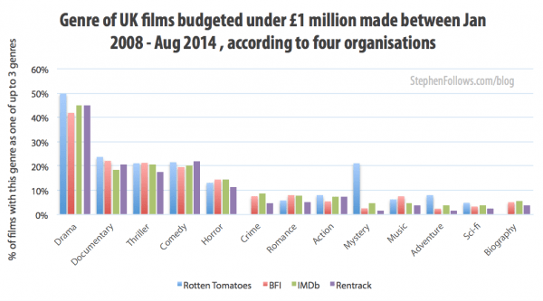 Genre of low budget films by British filmmakers
